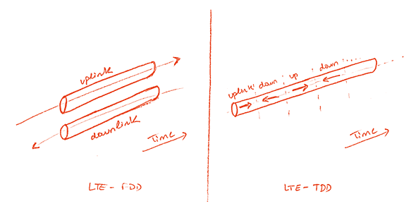 LTE FDD vs LTE TDD