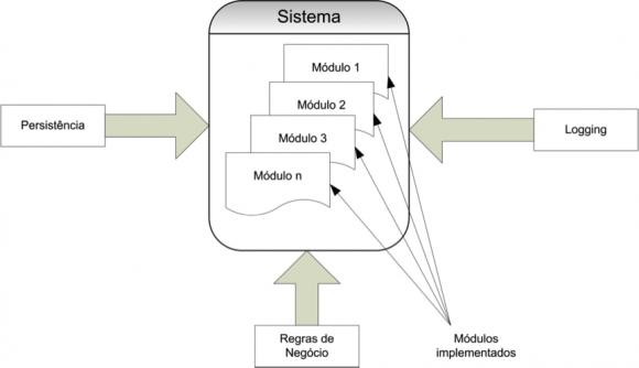 Vista de Sistema como composição de várias preocupações. (adaptado de Laddad, 2003)