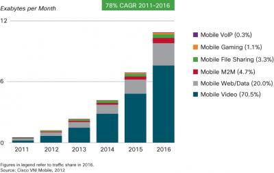 Evolução do crescimento do tráfego móvel por tipo.