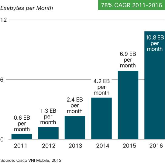 Previsão da evolução dos dados móveis entre 2011 e 2016