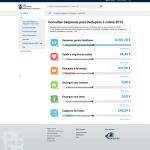 Exemplo do Portal de Deduções à coleta