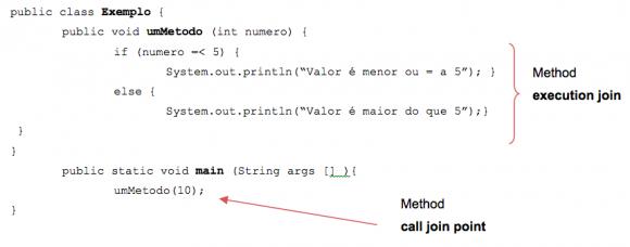 Exemplo de um joint point de chamada de um método (method execution join point e call).