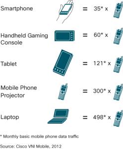 Comparação do volume de dados usados por novos equipamentos móveis em relação à geração anterior