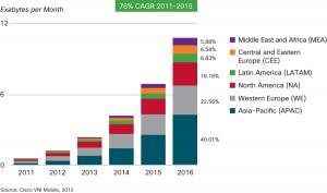 Previsão da evolução dos dados móveis entre 2011 e 2016 por região