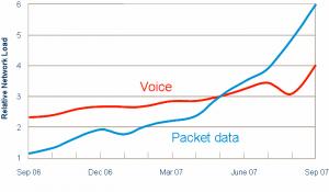Crescimento do tráfego de voz e de dados das redes mundiais de WCDMA