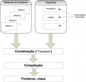 Resumo do Processo de Programação com AspectJ.